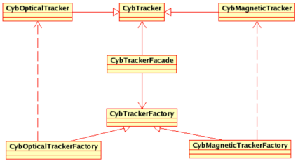 CyberMed - CybTracker Classes