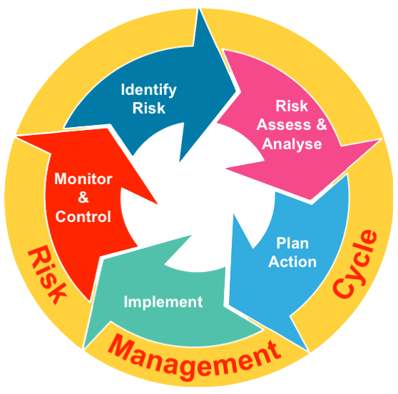 Manage Business Risk Using Compliance Controls Procedures Devanch