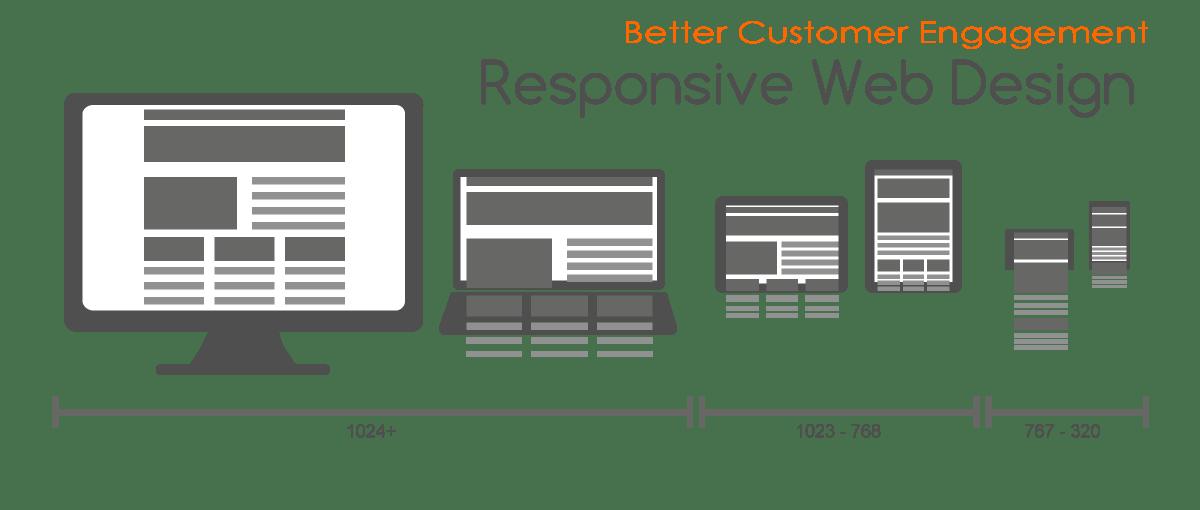 responsive-webdesign-for-desktop-notebook-tablet-mobile-phone