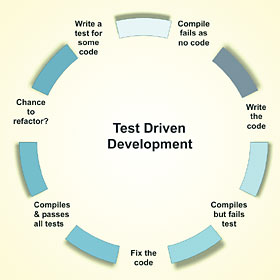 software testing life cycle diagram 2004 chrysler sebring wiring extreme programming - tutorial developer fusion