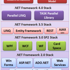 How Net Framework Works Diagram 91 240sx Headlight Wiring Components Of Clr Cts Cls Base Class Library Dotnet Stack Png