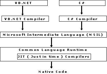 how net framework works diagram ethernet wire components of clr cts cls base class library msilcode jpg