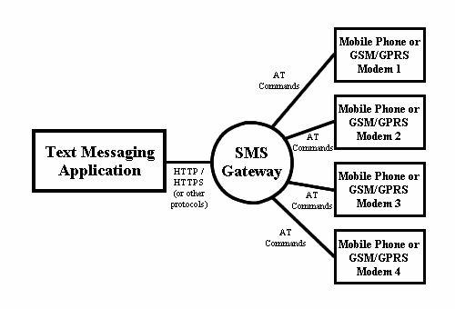 SMS Tutorial: What is an SMS Gateway? Open Source and Free