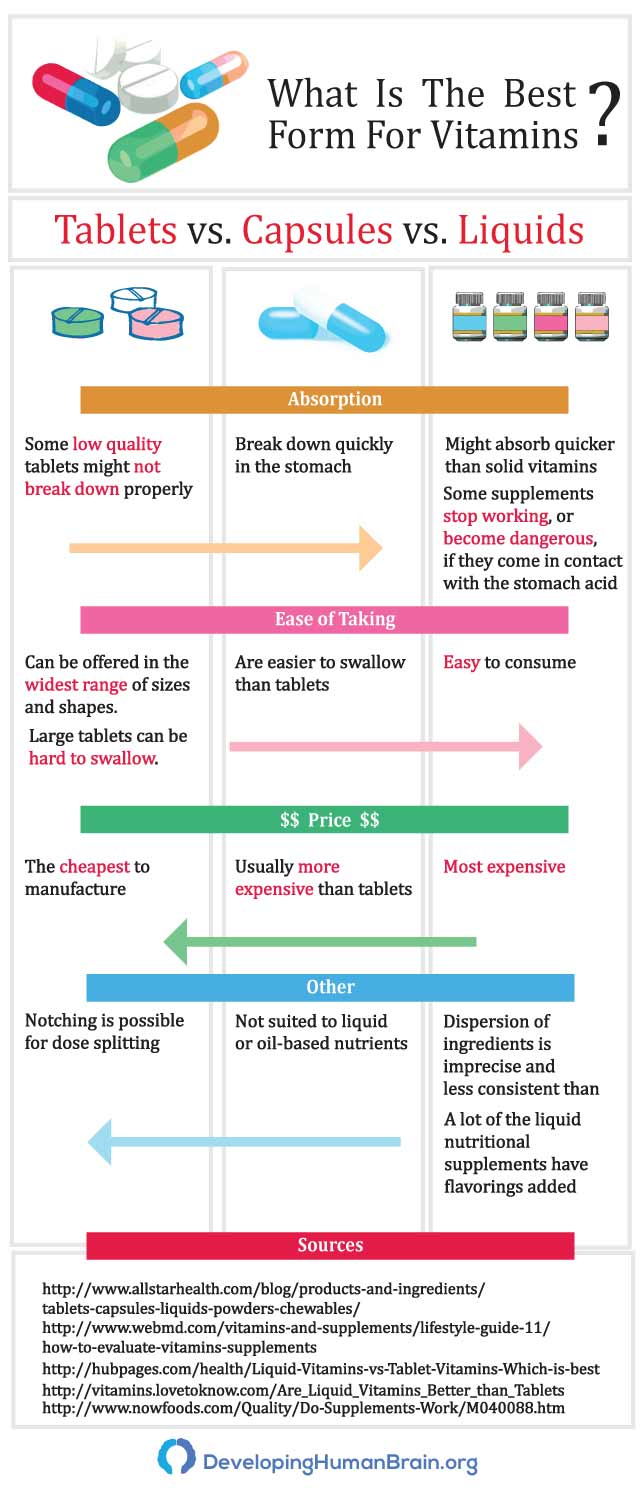 best form of vitamins infographic