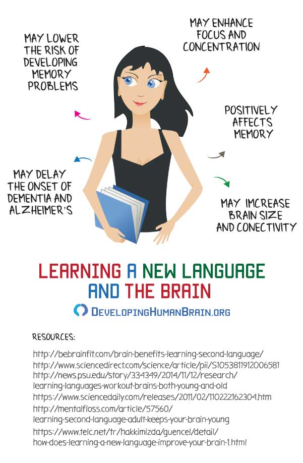 Exercises to learn a new programming language