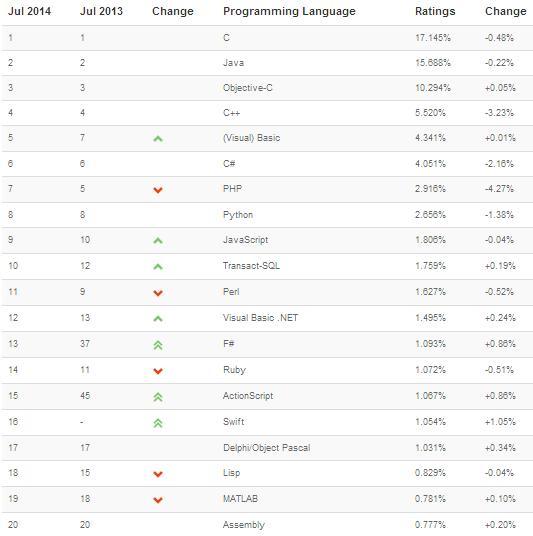 Swift gagne rapidement en popularité chez les développeurs