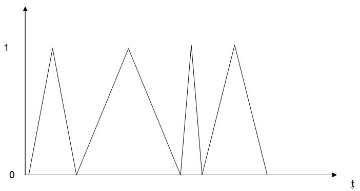 [Débutant] Réaliser un signal triangulaire avec période