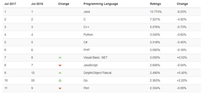 Le langage Go monte fortement en popularité d'après des