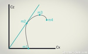 courbe de finesse
