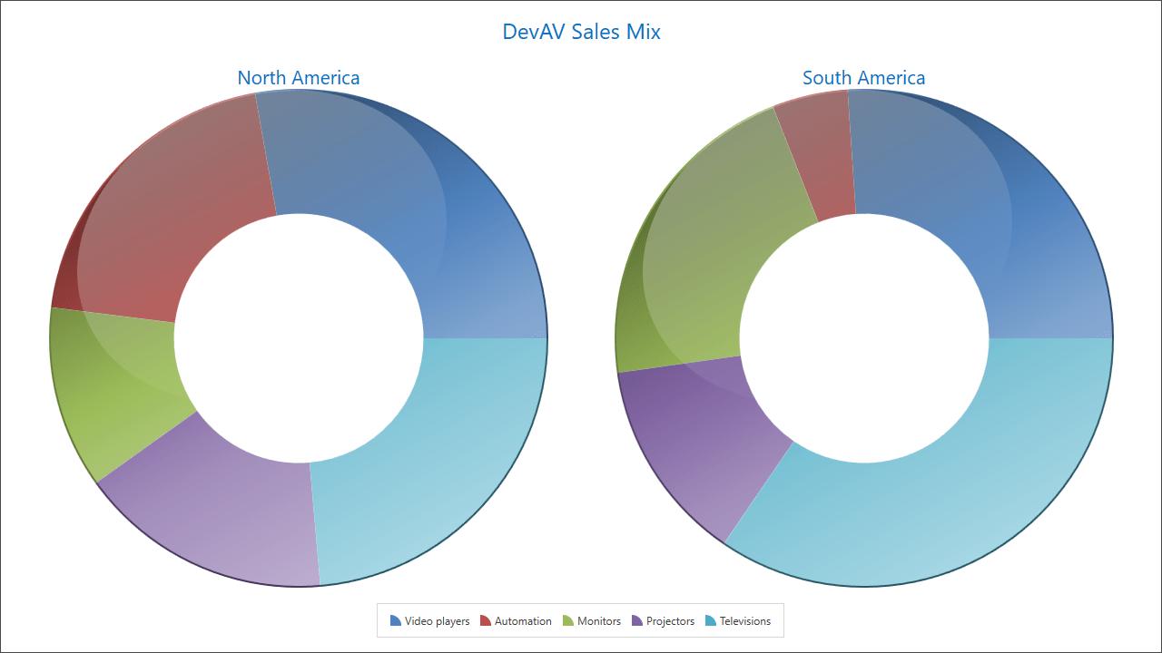 Aveda Hair Color Conversion Charts