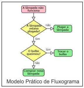Fonte da imagem: Fluxograma.net