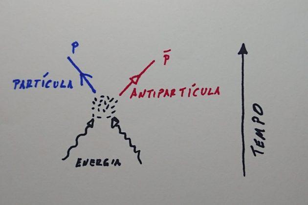 """Os """"porquês"""" e """"comos"""" da matéria e antimatéria – parte 1"""