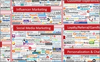 expertise advertising and marketing Chart displays Exploding landscape