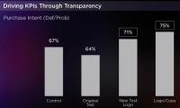 Yahoo: Native ads pressure 3.6X elevate In Branded Search Vs. standard show