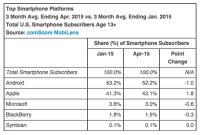 Snapchat Displaces Google+ App From ComScore top 15 Chart