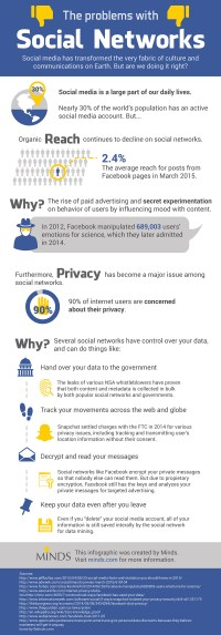 a third of the world Is the use of Social Media, however 90% Are excited by privateness