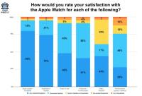 Survey: Apple Watch Customer Satisfaction Scores 97 Percent