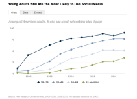 Pew Survey: virtually Two-Thirds Of All americans Use Social Media