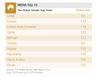 The worldwide Gender hole isn't rising–but it's not Narrowing a lot both