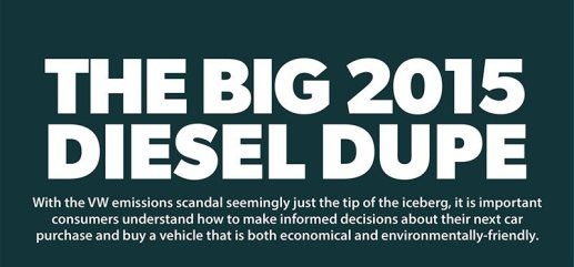 The Fallout of the VW Emissions Scandal [Infographic]