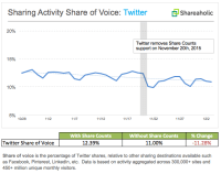 Shareaholic: Twitter Sharing Drops 11% After Twitter Kills Share Counts