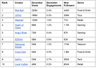 high 10 Video Creators In December: BuzzFeed Tasty Reclaims No. 1 Spot With 1B Views