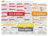 MarTech Nirvana or Bubble? You Be the Judge