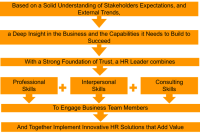 Your Recipe to Be an Incredibly Successful HR Leader