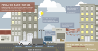 70% of Small Businesses Contribute to Charity [Infographic]