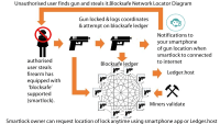 Can a blockchain-IoT hybrid finally give us smart guns?