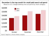 Retail Advertisers Spent $1.44 Billion On U.S. Google Holiday Text Search Ads In 2015