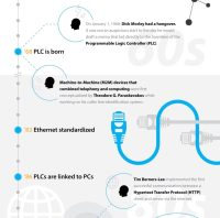 Our (info)graphic, short history of the Industrial Internet of Things