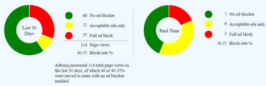 Publishers are not detecting most ad blockers, says company behind new ad blocking solution