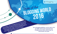 State of the Blogging World – Industry Report 2016 [Infographic]
