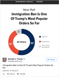 Social Data Shows Majority of Americans Against Trump's Immigration Order