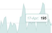 U.S. Ad Market Sinks 1% In April