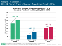IAB: 2017 Q1 is 7th straight with double-digit growth in US digital ad revenues