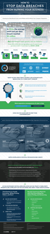 Preventing Third Party Data Breaches [Infographic]