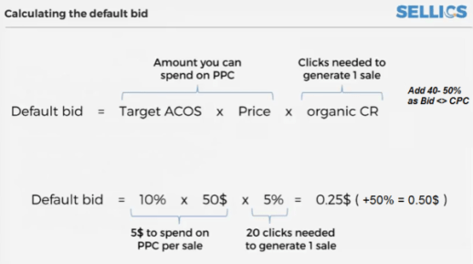 How to Set Up Amazon PPC: A 2017 Guide | DeviceDaily.com