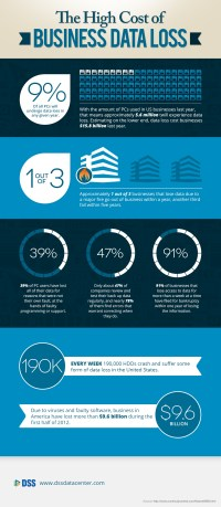 The Rising Business Risks of Cyberattacks and How to Stay Safe [Infographic]