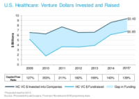 Four big trends pointing to a boom in healthcare IoT