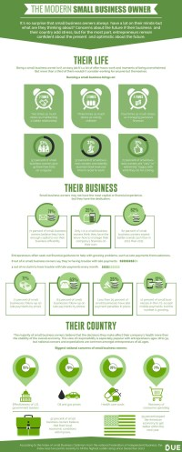 The Modern Small Business Owner [Infographic]
