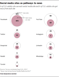 Two In Three Americans Now Access News Via Social Media, Often Multiple Ones