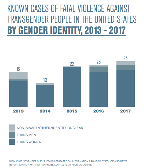 2017 was one of the deadliest years for transgender people in the U.S.   DeviceDaily.com