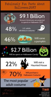 2017 Halloween Celebration & Spending Statistics [Infographic]