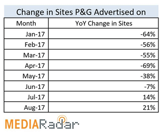 After slashing programmatic exposure, P&G began advertising on more sites this summer