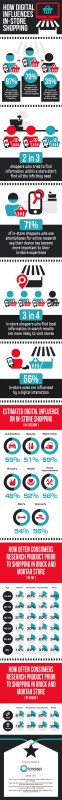 How Digital is Changing Consumer Offline Purchase Behavior [Infographic]
