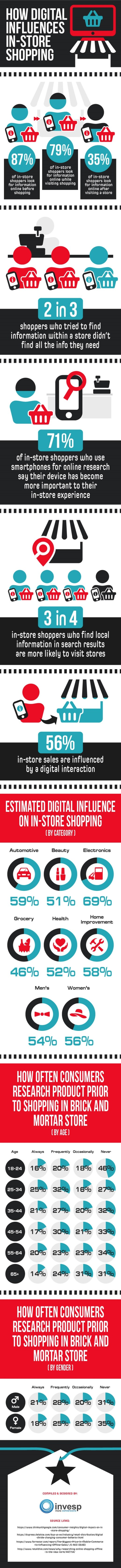 How digital influences in-store shopping   DeviceDaily.com