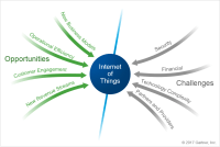 Marketers Smell A New Opportunity In IoT