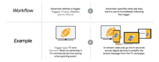 DoubleClick Bid Manger testing features to improve digital & TV campaign coordination